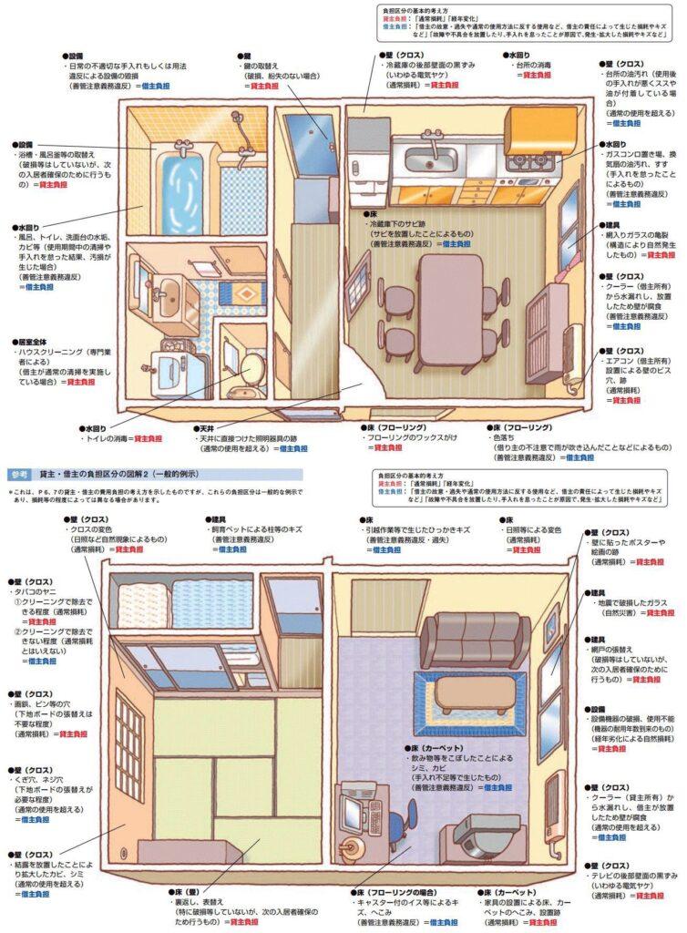 賃貸物件退去時の修繕等貸主・借主負担区分図